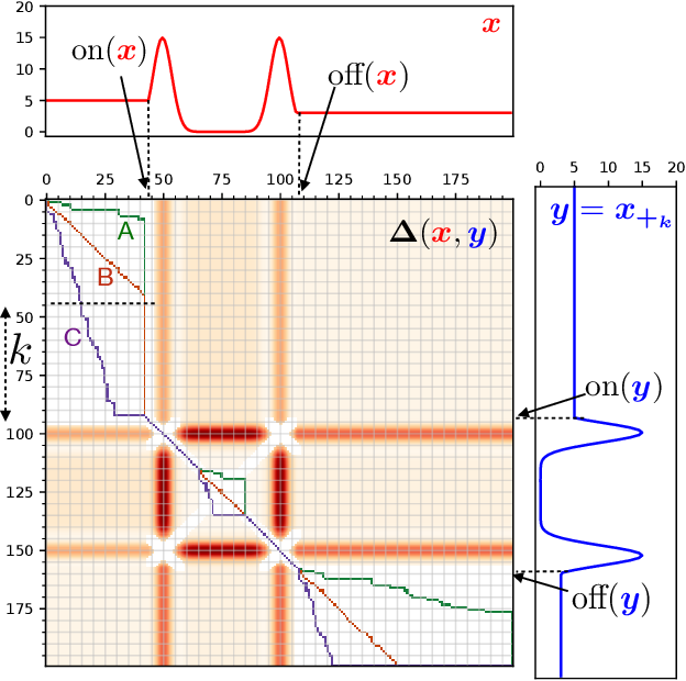 Figure 2 for Spatio-Temporal Alignments: Optimal transport through space and time