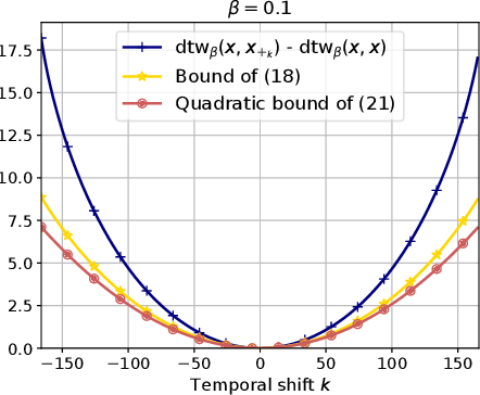 Figure 3 for Spatio-Temporal Alignments: Optimal transport through space and time