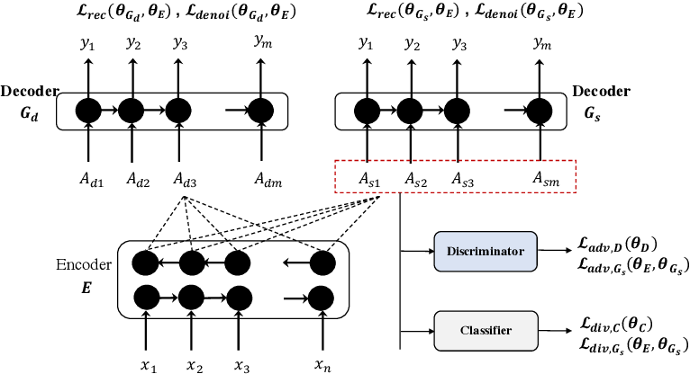 Figure 1 for Unsupervised Neural Text Simplification