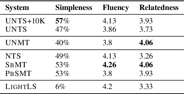 Figure 4 for Unsupervised Neural Text Simplification