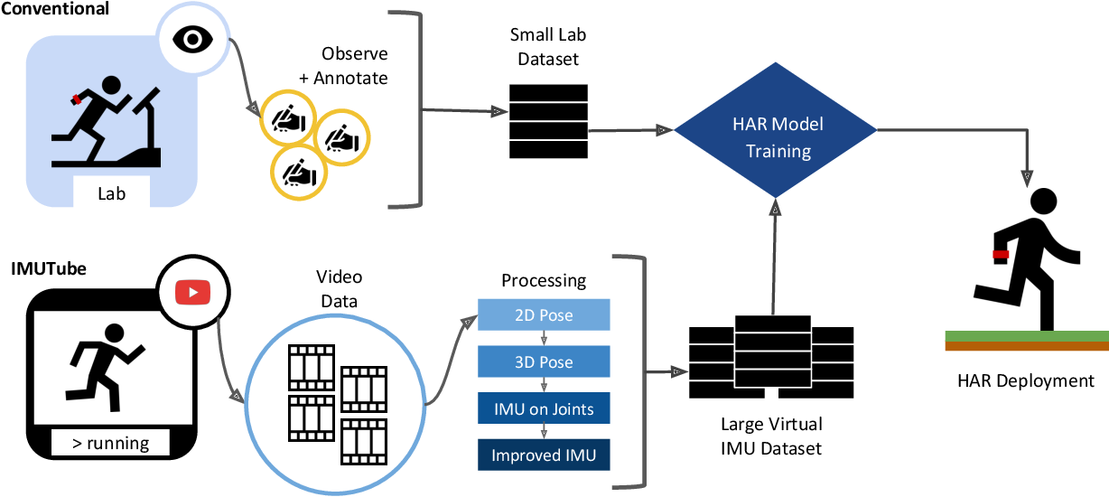 Figure 1 for IMUTube: Automatic extraction of virtual on-body accelerometry from video for human activity recognition