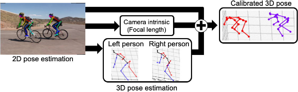 Figure 3 for IMUTube: Automatic extraction of virtual on-body accelerometry from video for human activity recognition