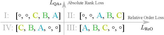Figure 3 for Practical Relative Order Attack in Deep Ranking