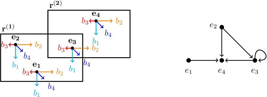 Figure 1 for BoxE: A Box Embedding Model for Knowledge Base Completion