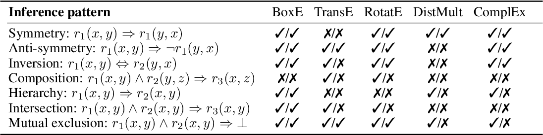 Figure 2 for BoxE: A Box Embedding Model for Knowledge Base Completion