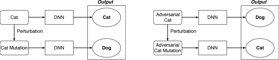Figure 1 for Detecting Adversarial Samples for Deep Neural Networks through Mutation Testing