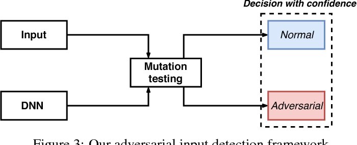 Figure 4 for Detecting Adversarial Samples for Deep Neural Networks through Mutation Testing