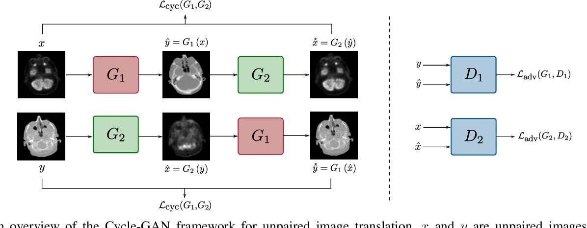 Figure 1 for Unsupervised Medical Image Translation Using Cycle-MedGAN