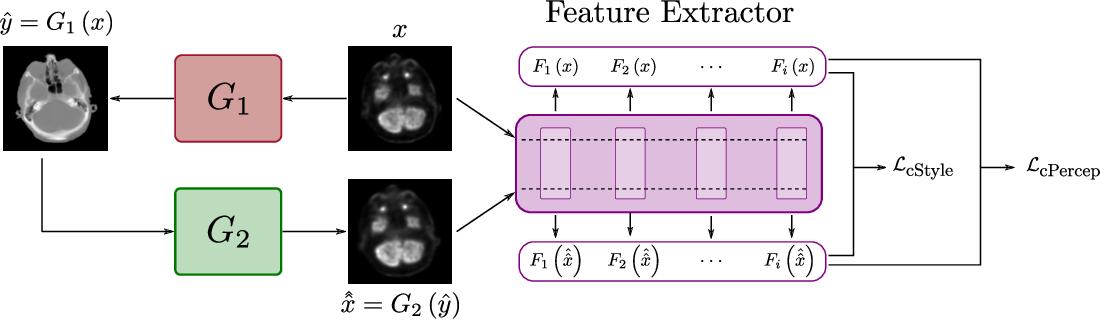 Figure 2 for Unsupervised Medical Image Translation Using Cycle-MedGAN