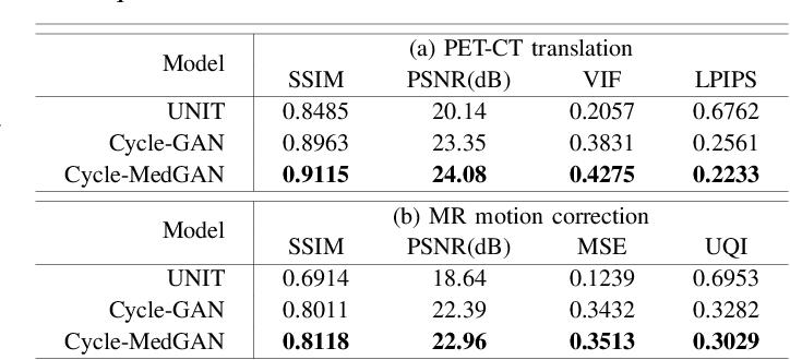 Figure 4 for Unsupervised Medical Image Translation Using Cycle-MedGAN