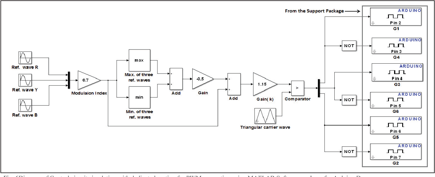 Figure 6 from Design, analysis and realization of SVPWM using