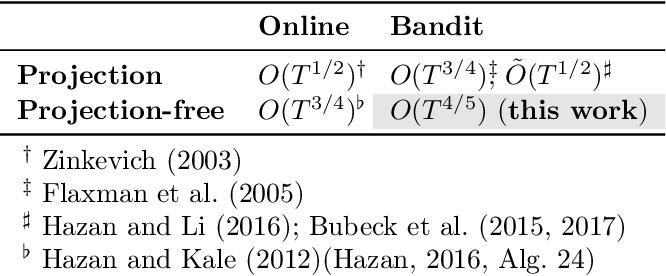 Figure 1 for Projection-Free Bandit Convex Optimization
