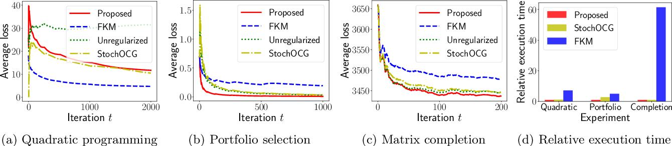 Figure 2 for Projection-Free Bandit Convex Optimization