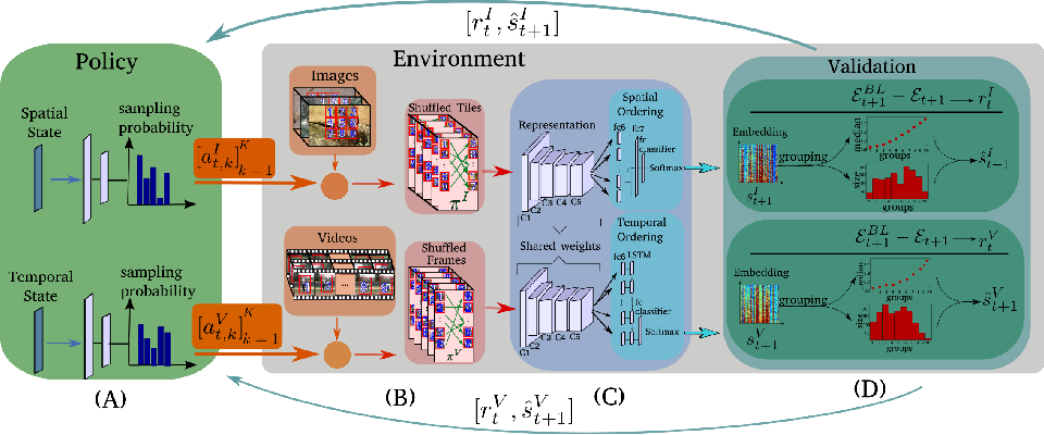 Figure 1 for Improving Spatiotemporal Self-Supervision by Deep Reinforcement Learning