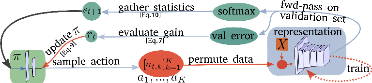 Figure 3 for Improving Spatiotemporal Self-Supervision by Deep Reinforcement Learning