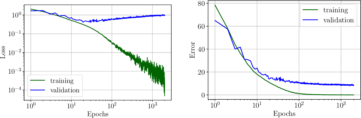 Figure 1 for Stochastic Gradient Descent on Separable Data: Exact Convergence with a Fixed Learning Rate