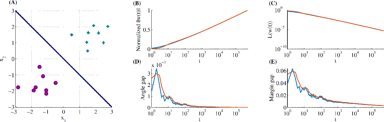 Figure 2 for Stochastic Gradient Descent on Separable Data: Exact Convergence with a Fixed Learning Rate