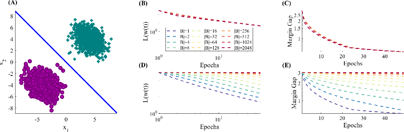 Figure 3 for Stochastic Gradient Descent on Separable Data: Exact Convergence with a Fixed Learning Rate