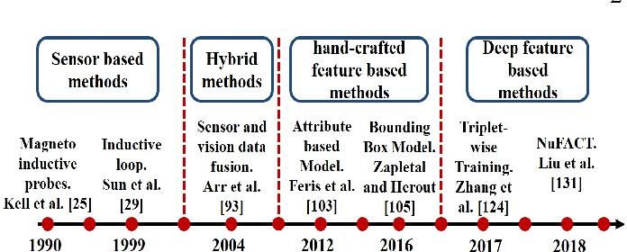Figure 3 for A survey of advances in vision-based vehicle re-identification