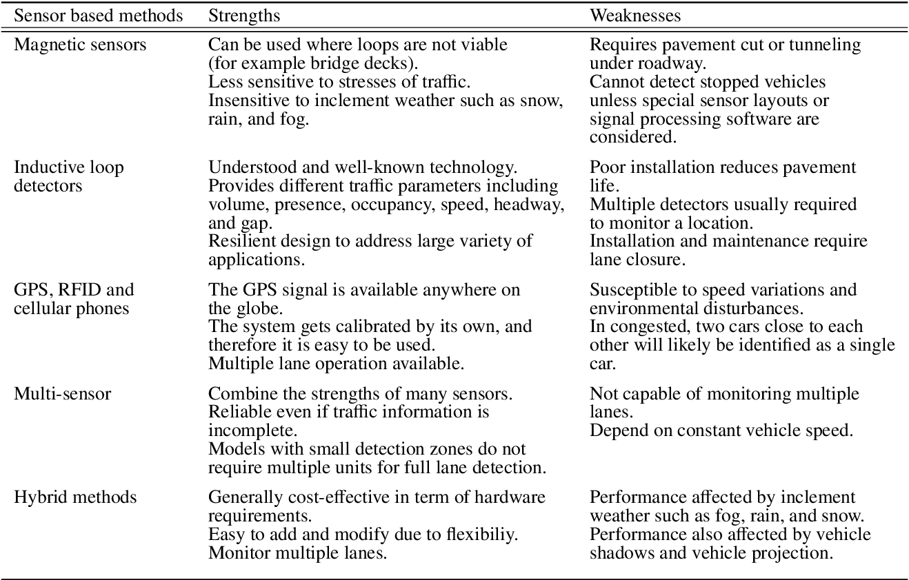 Figure 2 for A survey of advances in vision-based vehicle re-identification