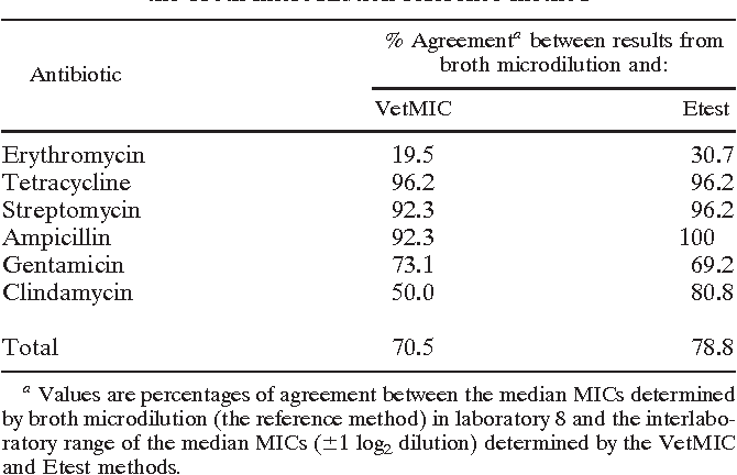 Table 2 From Intra And Interlaboratory Performances Of Two