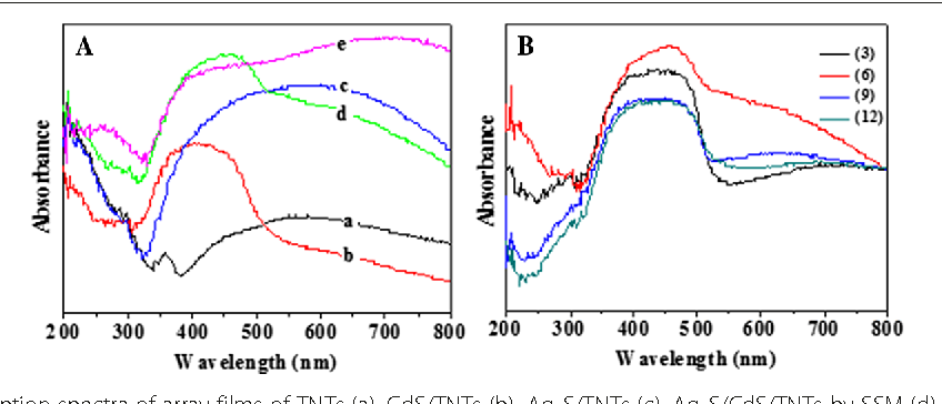 Ag2scdstio2 Nanotube Array Films With High Photocurrent Density By
