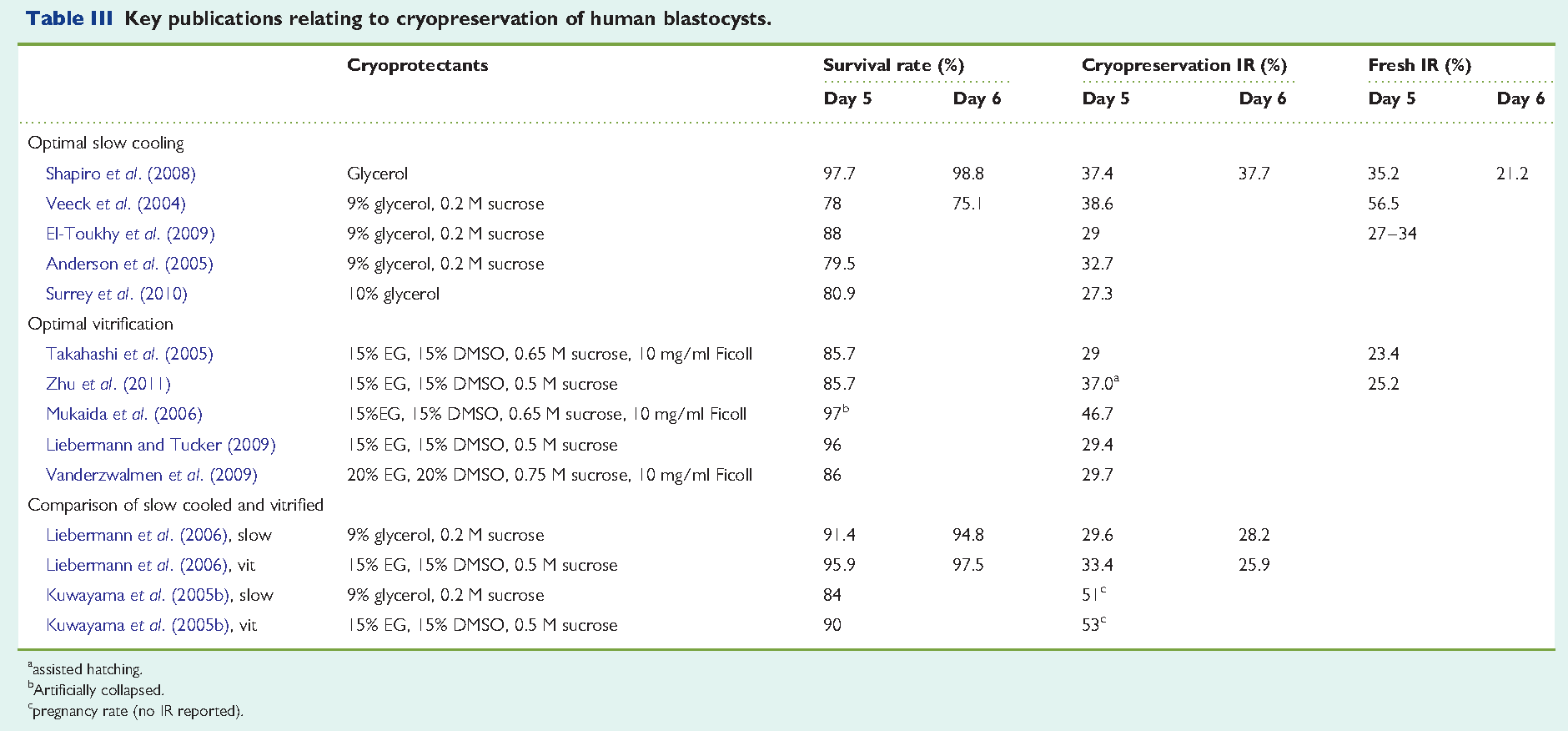 table iii from a critical appraisal of cryopreservation slow rh semanticscholar org