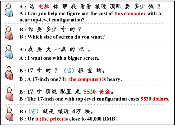 Figure 1 for Recovering Dropped Pronouns in Chinese Conversations via Modeling Their Referents