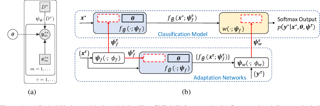 Figure 1 for Fast and Flexible Multi-Task Classification Using Conditional Neural Adaptive Processes
