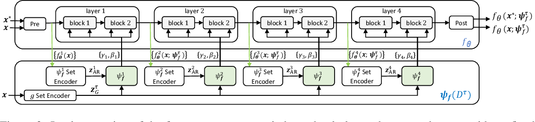 Figure 4 for Fast and Flexible Multi-Task Classification Using Conditional Neural Adaptive Processes
