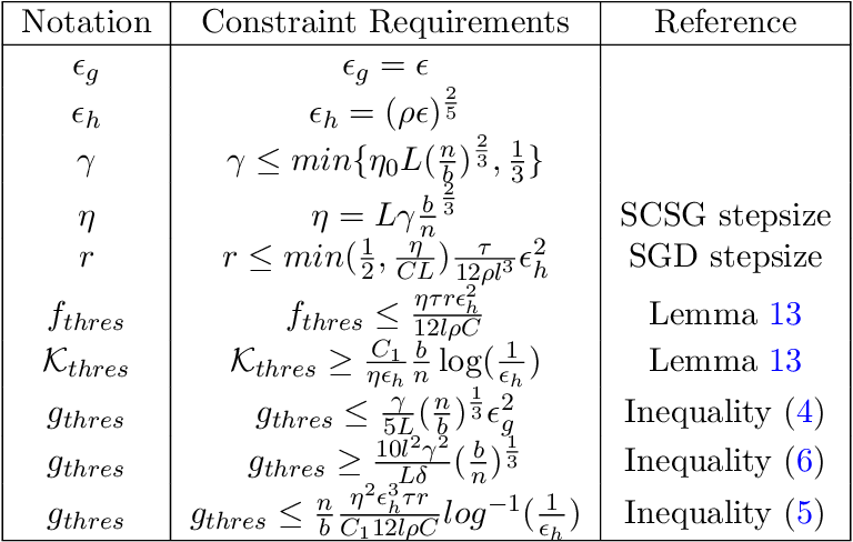 Figure 1 for Escaping Saddle Points with Stochastically Controlled Stochastic Gradient Methods