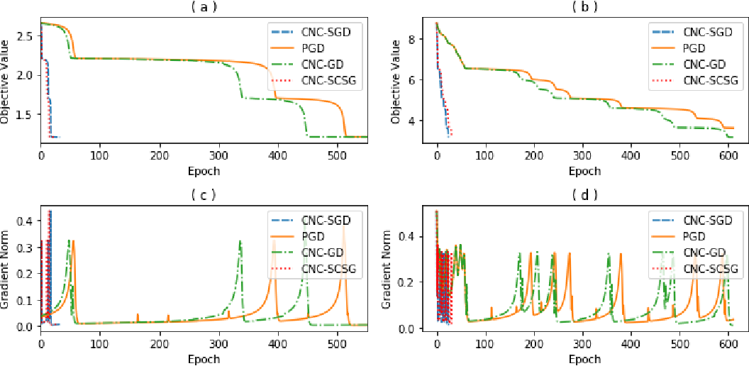 Figure 2 for Escaping Saddle Points with Stochastically Controlled Stochastic Gradient Methods