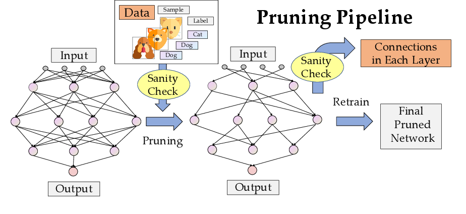 Figure 1 for Sanity-Checking Pruning Methods: Random Tickets can Win the Jackpot