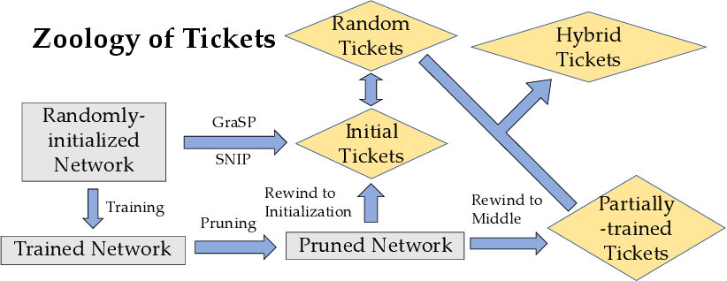Figure 3 for Sanity-Checking Pruning Methods: Random Tickets can Win the Jackpot