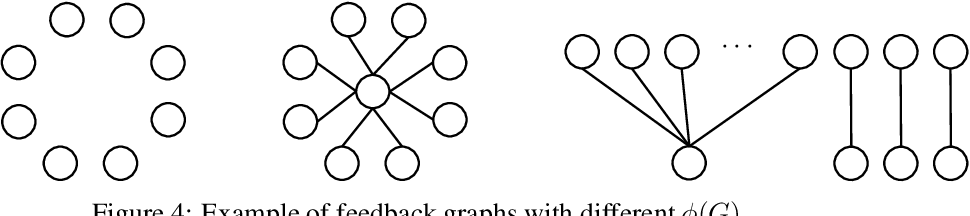 Figure 4 for Bandits with Feedback Graphs and Switching Costs