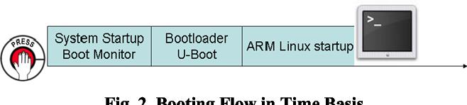 U Boot Arm