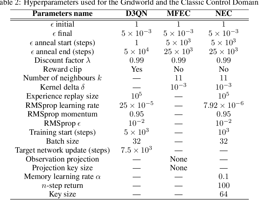 Figure 4 for Sample-Efficient Reinforcement Learning with Maximum Entropy Mellowmax Episodic Control