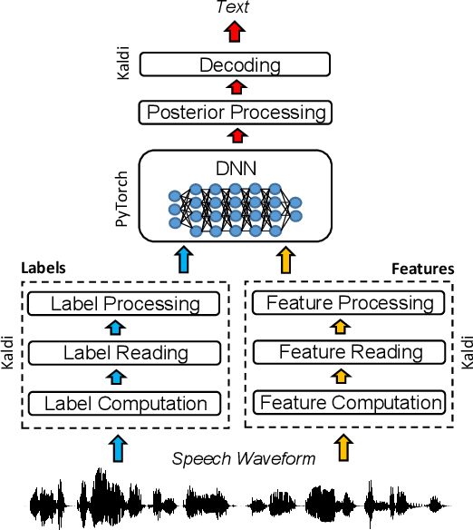Figure 1 for The PyTorch-Kaldi Speech Recognition Toolkit