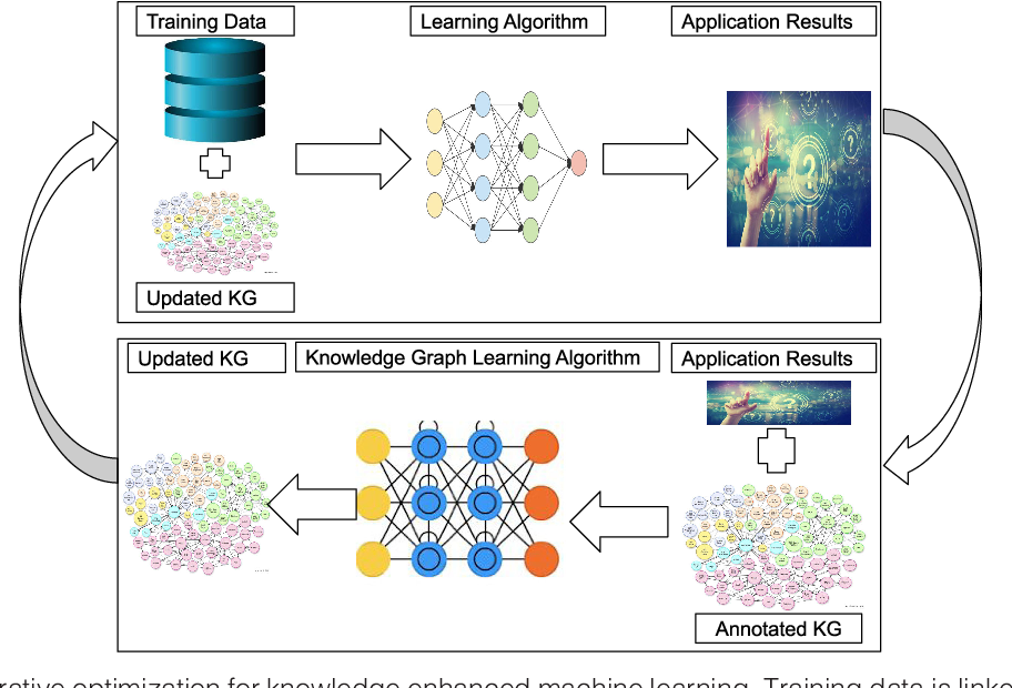 Figure 1 for Knowledge Graph semantic enhancement of input data for improving AI