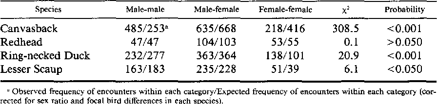 Table 2 from Aggressive behavior of wintering diving ducks
