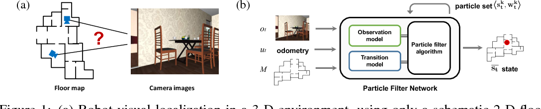 Figure 1 for Particle Filter Networks with Application to Visual Localization