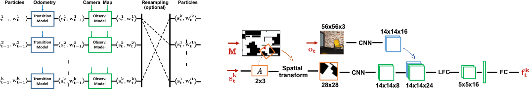 Figure 3 for Particle Filter Networks with Application to Visual Localization