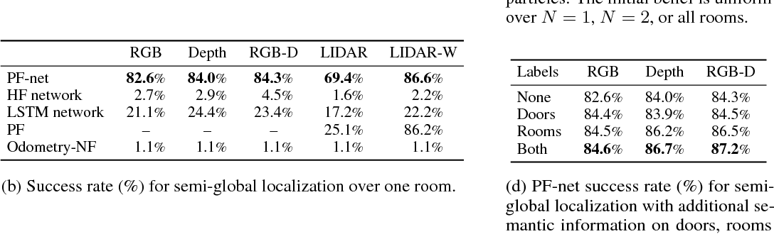 Figure 2 for Particle Filter Networks with Application to Visual Localization