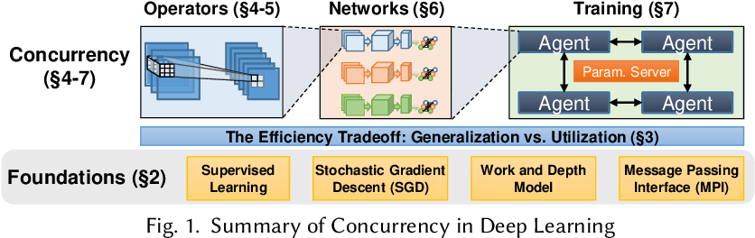 Figure 1 for Demystifying Parallel and Distributed Deep Learning: An In-Depth Concurrency Analysis