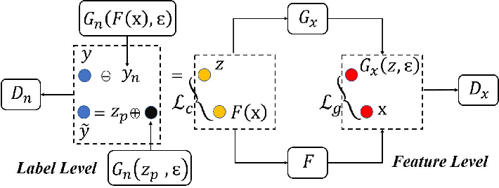 Figure 1 for Multi-Level Generative Models for Partial Label Learning with Non-random Label Noise