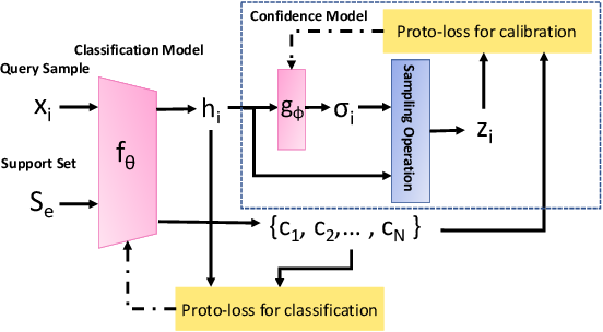 Figure 1 for Distance-Based Learning from Errors for Confidence Calibration