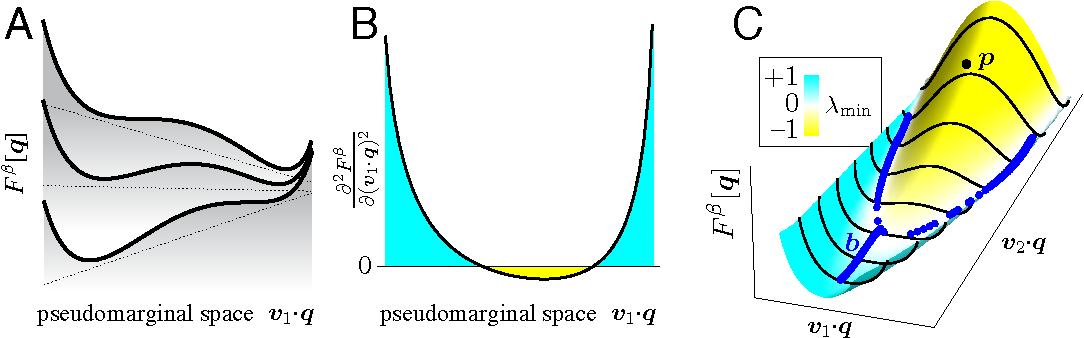 Figure 1 for Learning unbelievable marginal probabilities