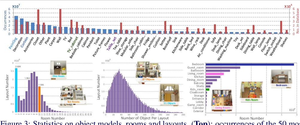 Figure 4 for InteriorNet: Mega-scale Multi-sensor Photo-realistic Indoor Scenes Dataset