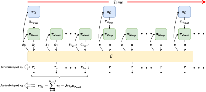 Figure 1 for Reducing the Deployment-Time Inference Control Costs of Deep Reinforcement Learning Agents via an Asymmetric Architecture