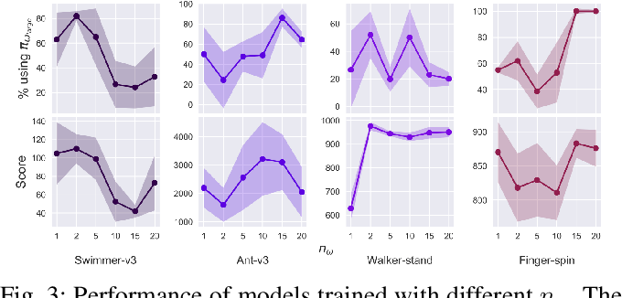 Figure 3 for Reducing the Deployment-Time Inference Control Costs of Deep Reinforcement Learning Agents via an Asymmetric Architecture